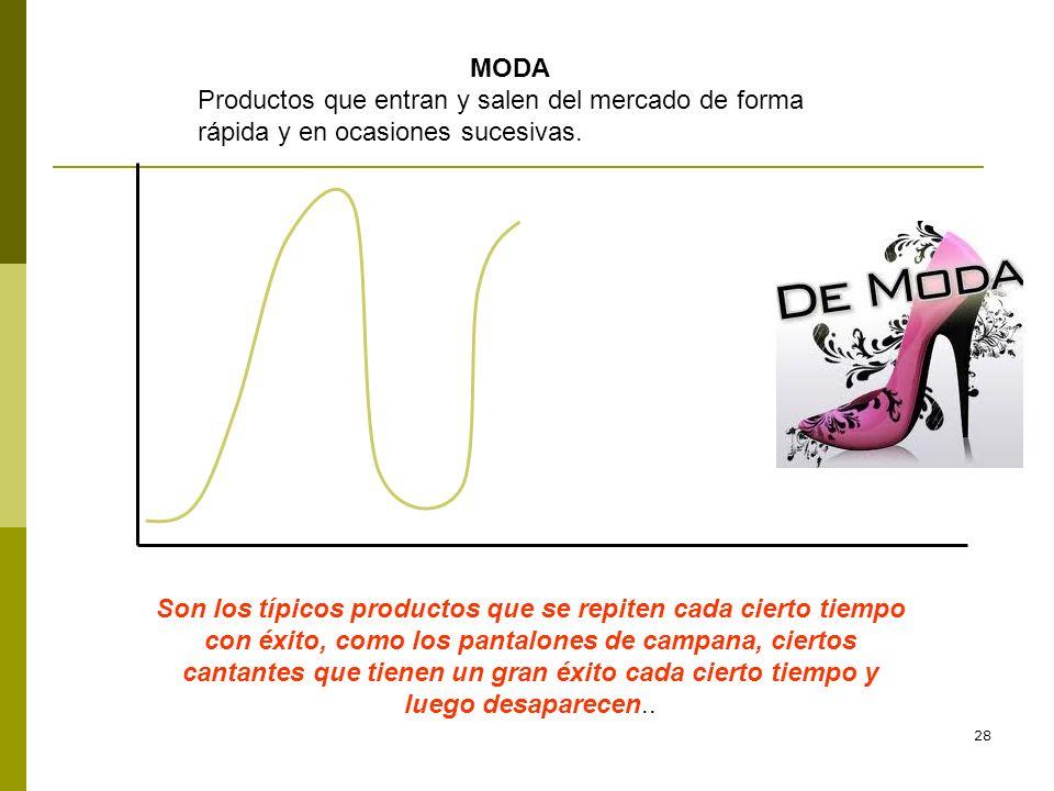 28 MODA Productos que entran y salen del mercado de forma rápida y en ocasiones sucesivas. Son los típicos productos que se repiten cada cierto tiempo