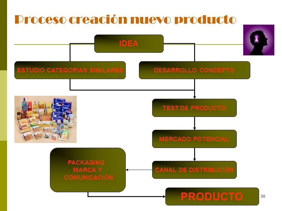 30 Proceso creación nuevo producto IDEA DESARROLLO CONCEPTO CANAL DE DISTRIBUCIÓN PACKAGING MARCA Y COMUNICACIÓN PRODUCTO MERCADO POTENCIAL TEST DE PR