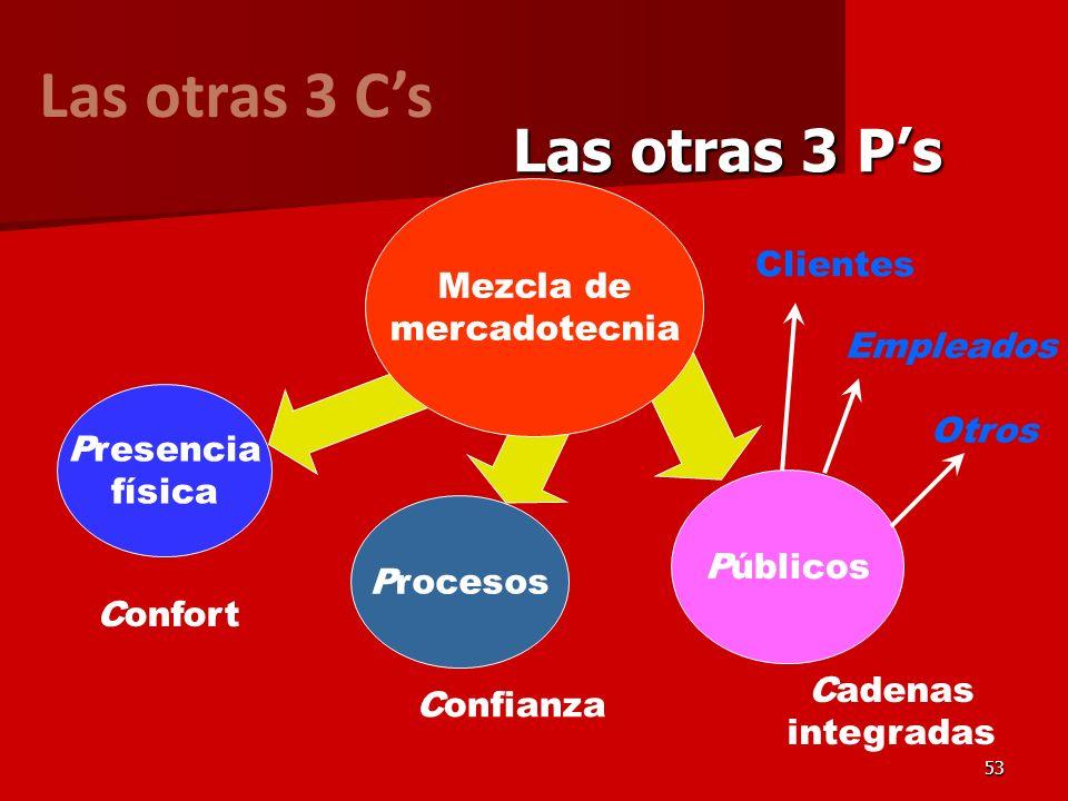53 Públicos Presencia física Procesos Las otras 3 Ps Mezcla de mercadotecnia Las otras 3 Cs Confort Confianza Cadenas integradas Clientes Empleados Ot