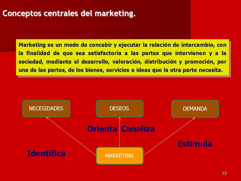 72 Marketing es un modo de concebir y ejecutar la relación de intercambio, con la finalidad de que sea satisfactoria a las partes que intervienen y a