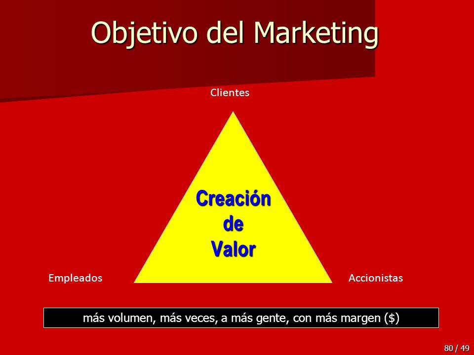 80 / 49 Objetivo del Marketing CreacióndeValor Clientes EmpleadosAccionistas más volumen, más veces, a más gente, con más margen ($)