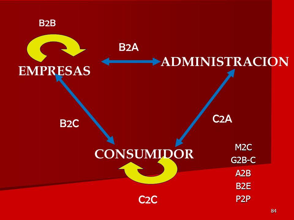 84 EMPRESAS ADMINISTRACION CONSUMIDOR B2C C2A B2A B2B C2C M2CG2B-CA2BB2EP2P