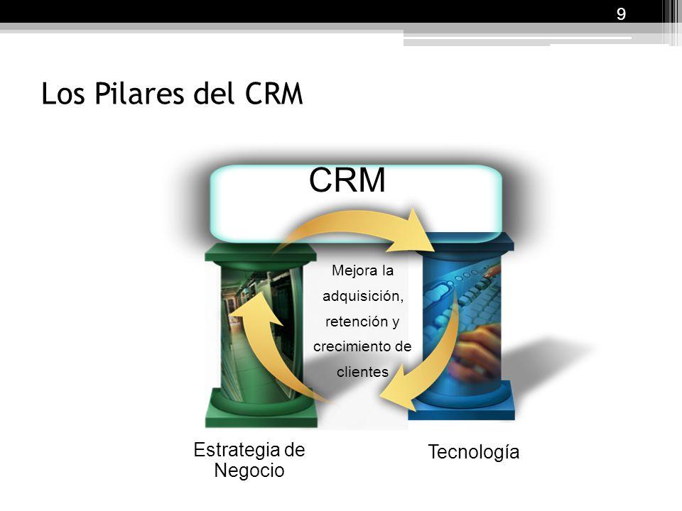 Los Pilares del CRM Tecnología Estrategia de Negocio CRM Mejora la adquisición, retención y crecimiento de clientes 9