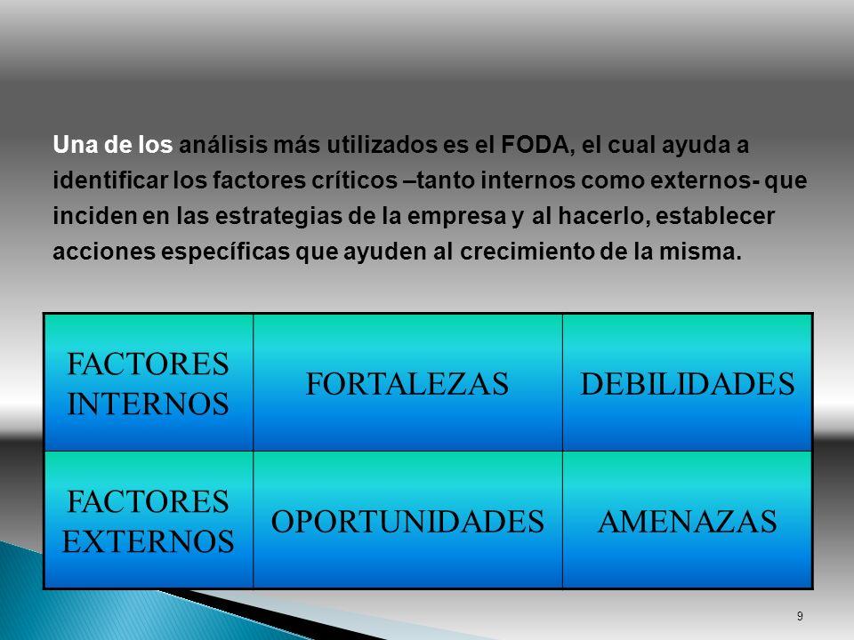 FACTORES INTERNOS FORTALEZASDEBILIDADES FACTORES EXTERNOS OPORTUNIDADESAMENAZAS 9 Una de los análisis más utilizados es el FODA, el cual ayuda a ident