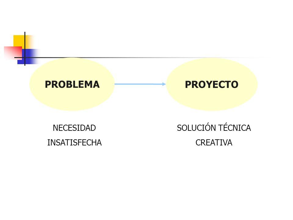 1. PLANEAMIENTO ESTRATÉGICO Y PROYECTOS 1.1 ¿Qué es un problema y qué es un proyecto de inversión? 1. Problema PROBLEM A Necesidad no resuelta. Carenc