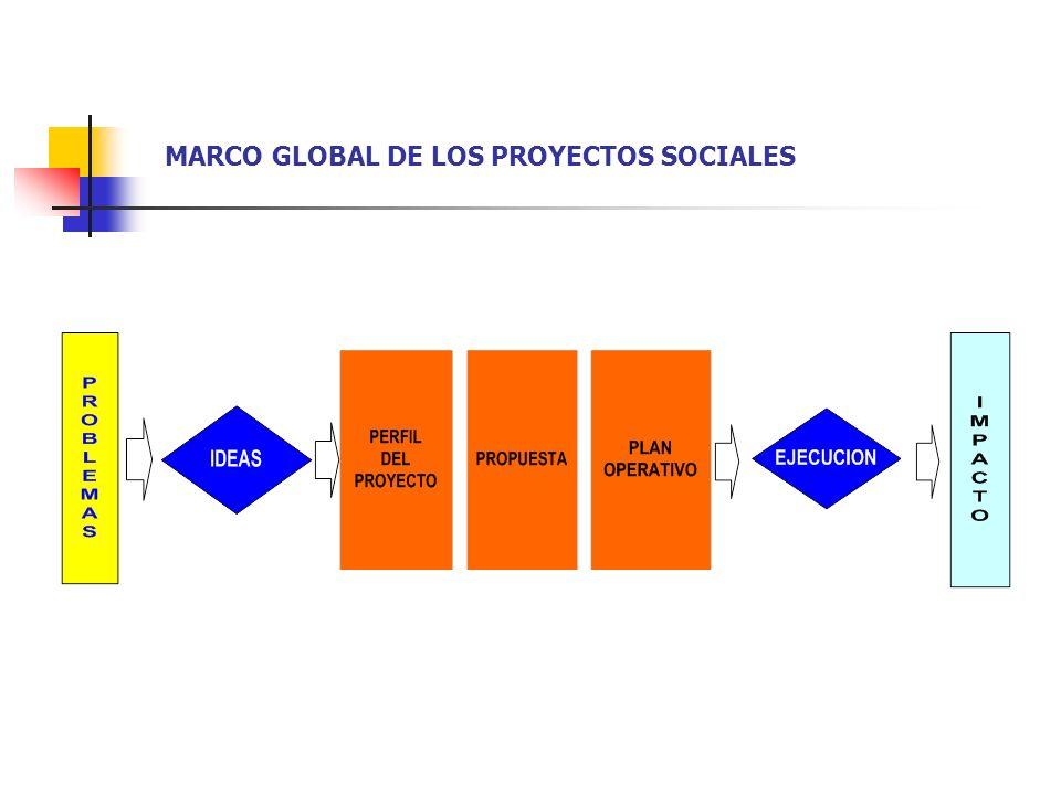 LOS PROYECTOS SOCIALES CONSIDERAN LOS BENEFICIOS Y COSTOS DIRECTOS, INDIRECTOS, INTANGIBLES Y EXTERNALIDADES. LOS BENEFICIOS DIRECTOS SE MIDEN POR EL