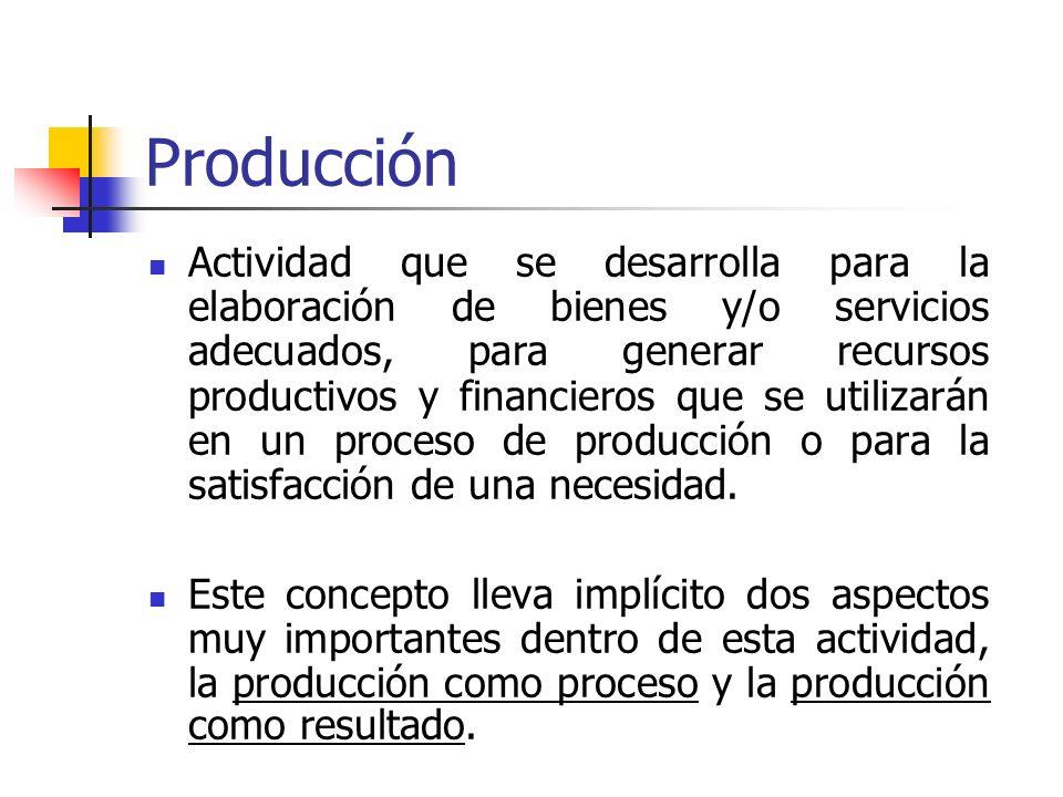 Productividad Cantidad de producto que se obtiene mediante el uso eficiente de uno o todos los factores de producción Expresa: la relación entre la pr
