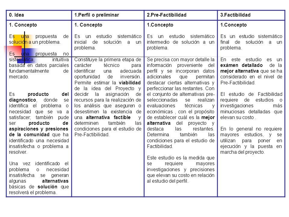 NIVELES DE ESTUDIO DE PRE-INVERSIÓN 0. Idea 1. Perfil o preliminar 2. Pre-factibilidad 3. Factibilidad eEl nivel de elaboración de los estudios de pre
