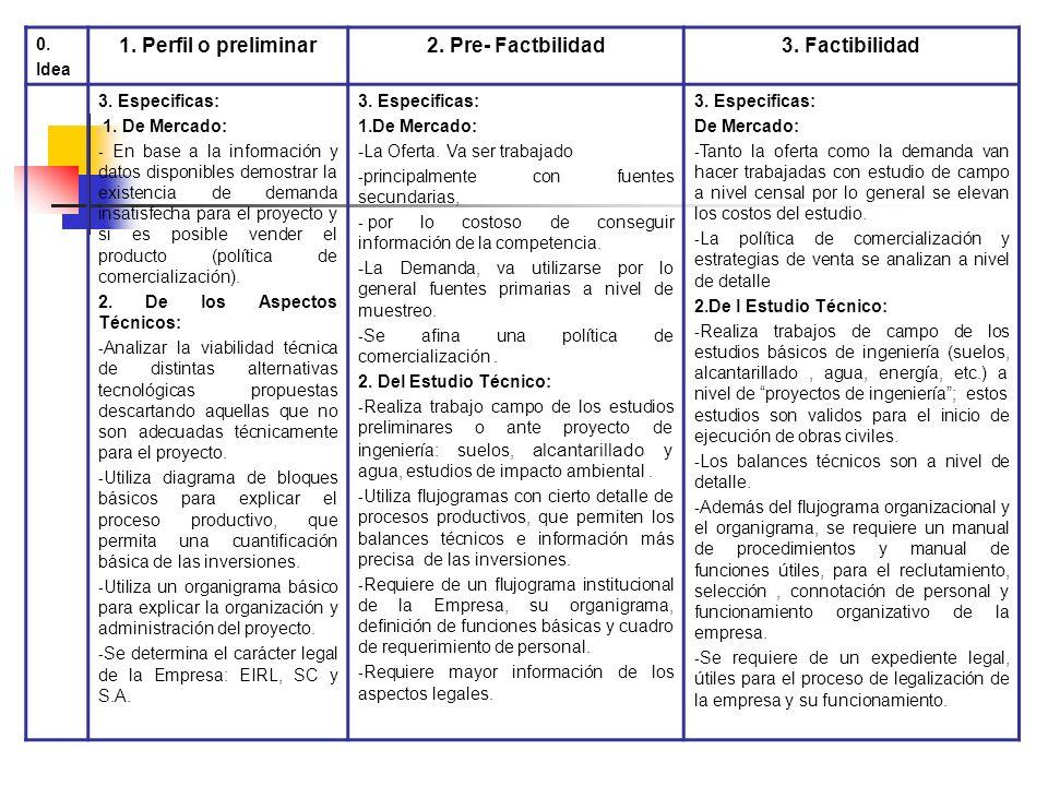 0. Idea1.Perfil o preliminar2.Pre-Factibilidad3.Factibilidad 2. Características 1. Generales: 1. Generales: Contiene los bloques básicos de todo estud
