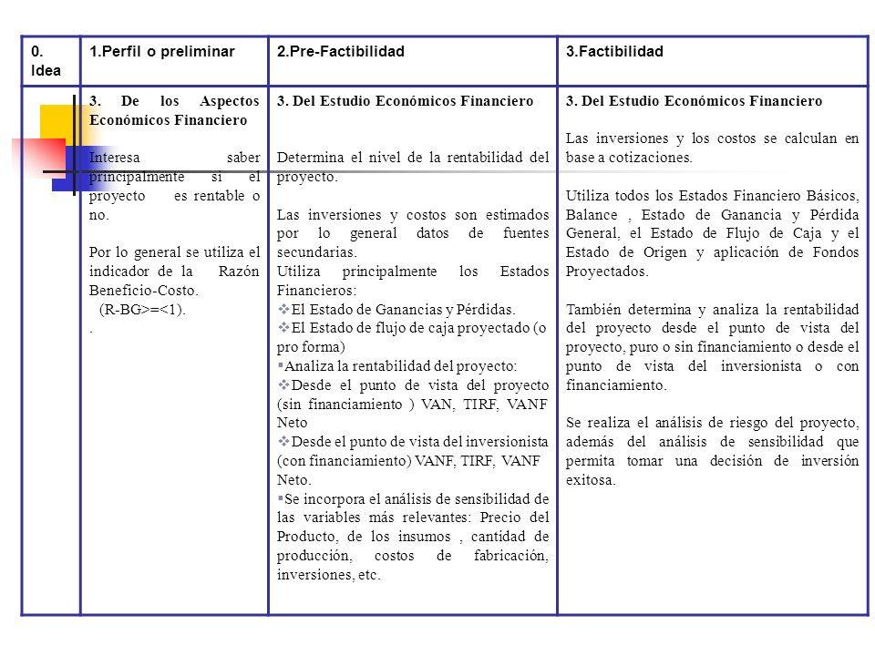 0. Idea 1. Perfil o preliminar2. Pre- Factbilidad3. Factibilidad 3. Especificas: 1. De Mercado: - En base a la información y datos disponibles demostr