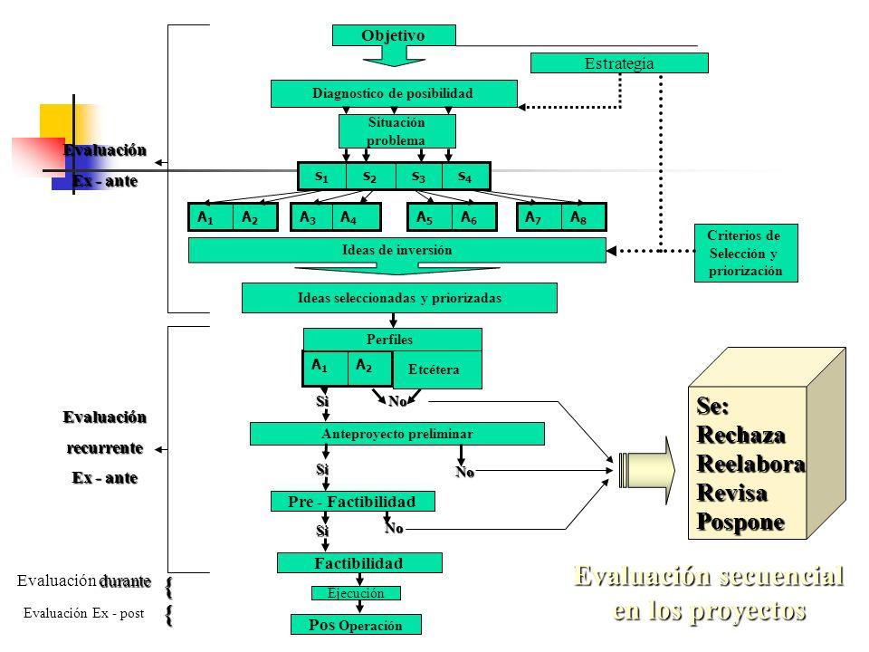 0. Idea 1.Perfil o preliminar2.Pre-Factibilidad3.Factibilidad 3. De los Aspectos Económicos Financiero Interesa saber principalmente si el proyecto es