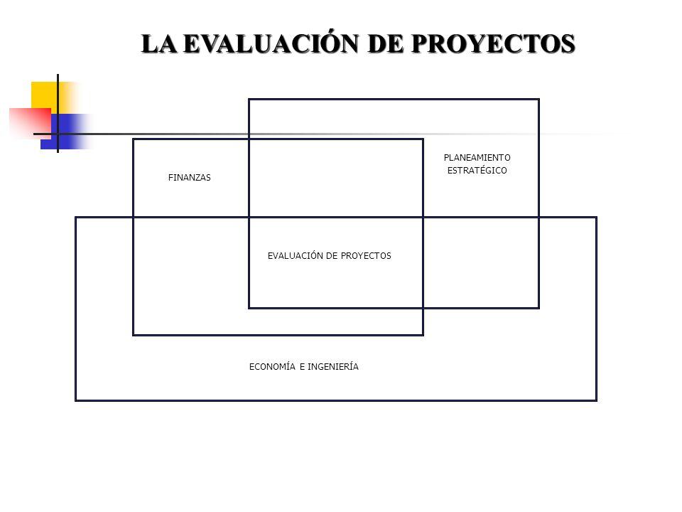 durante Evaluación durante Evaluación secuencial en los proyectos Evaluación Ex - post Objetivo Estrategia Diagnostico de posibilidad Situación proble
