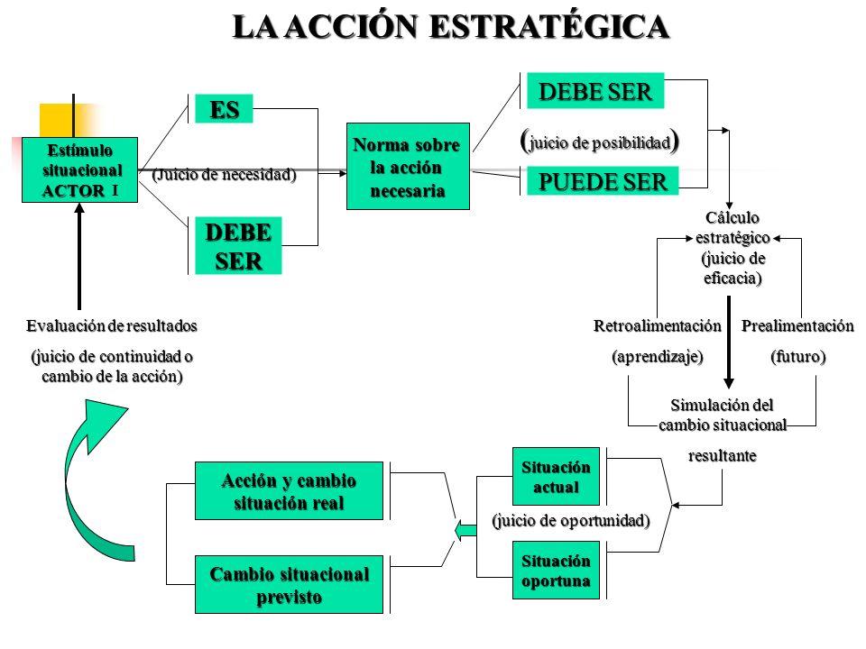 SITUACIÓNINICIAL(es) DIRECCIONALIDAD DEL PLAN (debe ser) SITUACIÓNOBJETIVO VIABILIDAD (puede ser) PLANEAMIENTO ESTRATEGICO