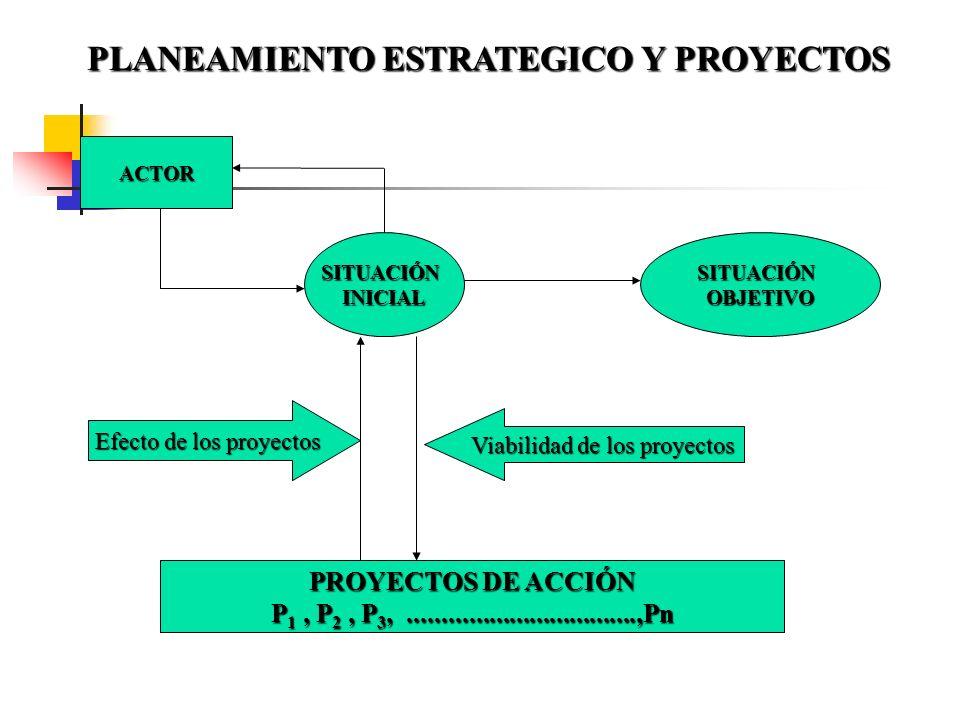 Prealimentación(futuro) Estímulo situacional situacional ACTOR ACTOR I DEBE SER ES (Juicio de necesidad) Norma sobre la acción necesaria DEBE SER PUED