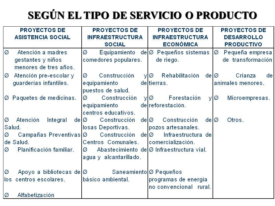 II.- Según el tipo de Servicio o Producto : 1.Proyectos de Asistencia Social 2.Proyectos de Infraestructura Social 3.Proyectos de Infraestructura Econ