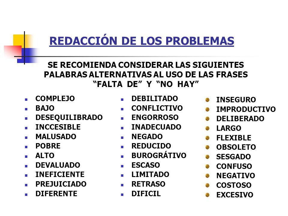 REDACCIÓN DE LOS PROBLEMAS COMPLEJO BAJO DESEQUILIBRADO INCCESIBLE MALUSADO POBRE ALTO DEVALUADO INEFICIENTE PREJUICIADO DIFERENTE DEBILITADO CONFLICT