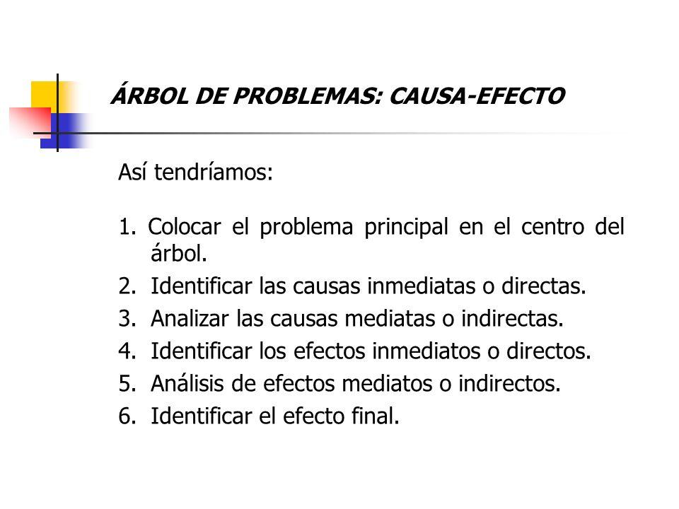 Así tendríamos: 1. Colocar el problema principal en el centro del árbol. 2.Identificar las causas inmediatas o directas. 3.Analizar las causas mediata