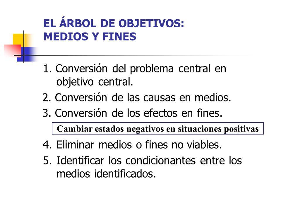 EL ÁRBOL DE OBJETIVOS: MEDIOS Y FINES 1. Conversión del problema central en objetivo central. 2. Conversión de las causas en medios. 3. Conversión de