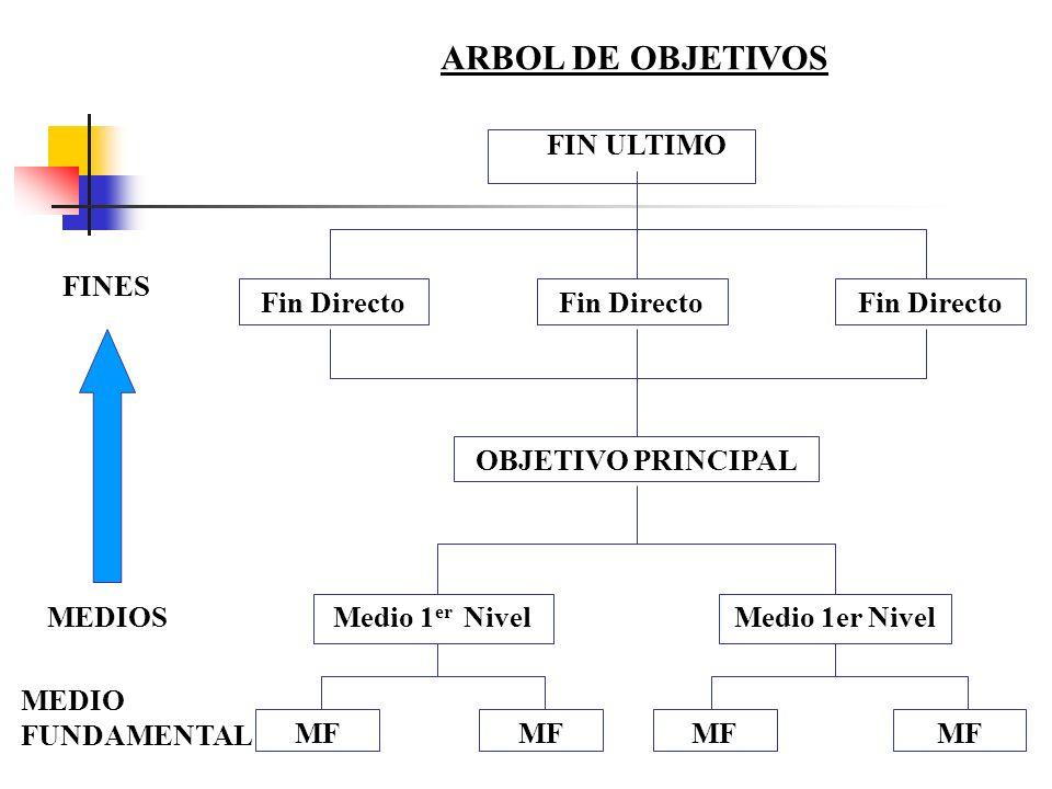 Fin Directo FIN ULTIMO OBJETIVO PRINCIPAL Medio 1er Nivel MF ARBOL DE OBJETIVOS MEDIO FUNDAMENTAL MEDIOS FINES