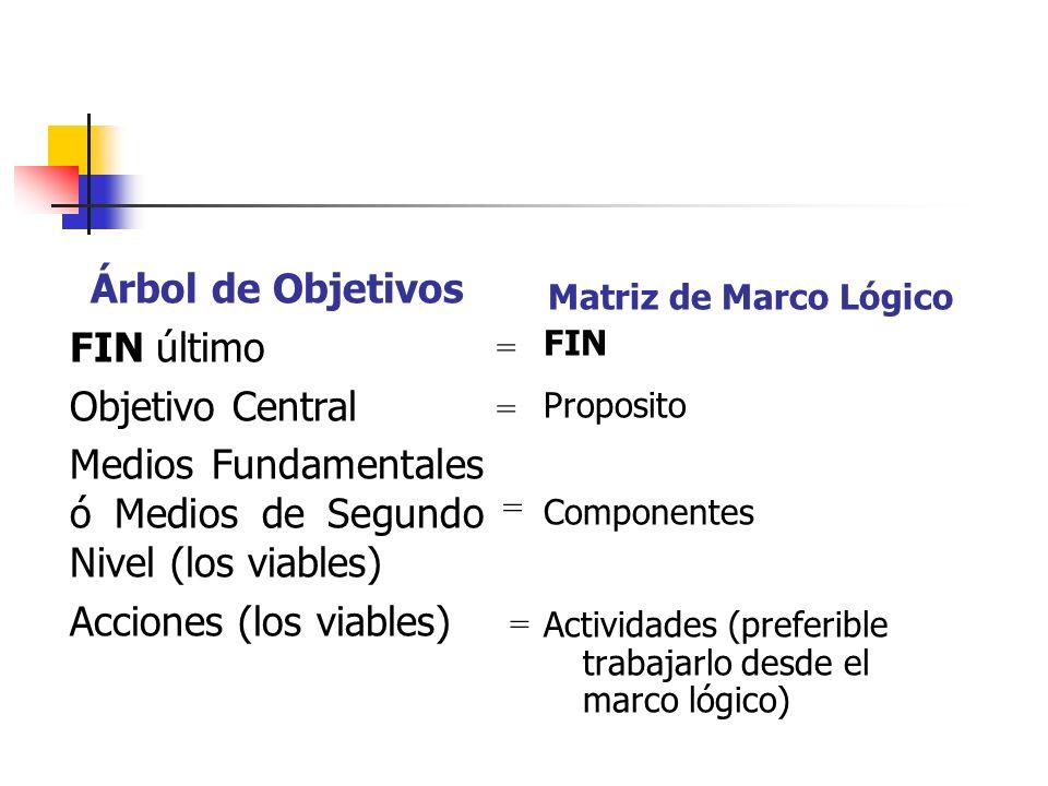 Árbol de Objetivos FIN último Objetivo Central Medios Fundamentales ó Medios de Segundo Nivel (los viables) Acciones (los viables) Matriz de Marco Lóg
