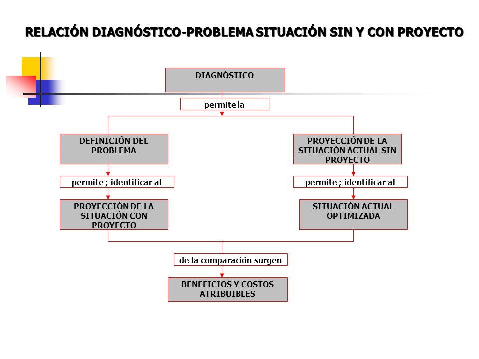 DIAGNÓSTICO DEFINICIÓN DEL PROBLEMA PROYECCIÓN DE LA SITUACIÓN ACTUAL SIN PROYECTO PROYECCIÓN DE LA SITUACIÓN CON PROYECTO SITUACIÓN ACTUAL OPTIMIZADA