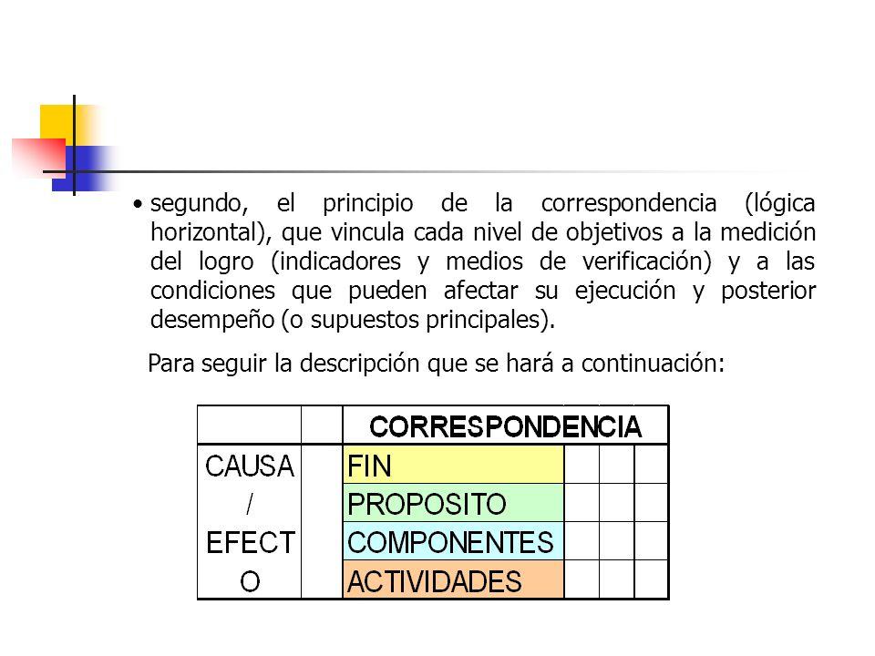segundo, el principio de la correspondencia (lógica horizontal), que vincula cada nivel de objetivos a la medición del logro (indicadores y medios de