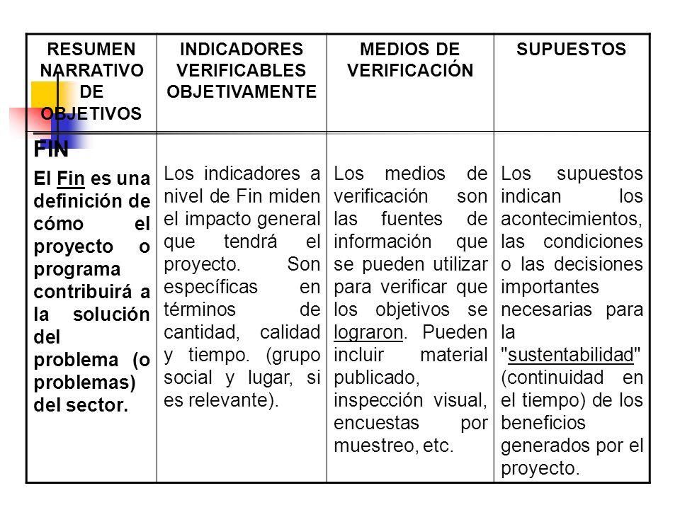 RESUMEN NARRATIVO DE OBJETIVOS INDICADORES VERIFICABLES OBJETIVAMENTE MEDIOS DE VERIFICACIÓN SUPUESTOS FIN El Fin es una definición de cómo el proyect