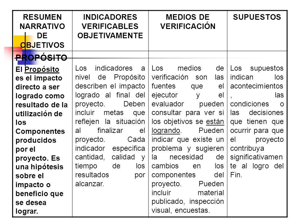 RESUMEN NARRATIVO DE OBJETIVOS INDICADORES VERIFICABLES OBJETIVAMENTE MEDIOS DE VERIFICACIÓN SUPUESTOS PROPÓSITO El Propósito es el impacto directo a