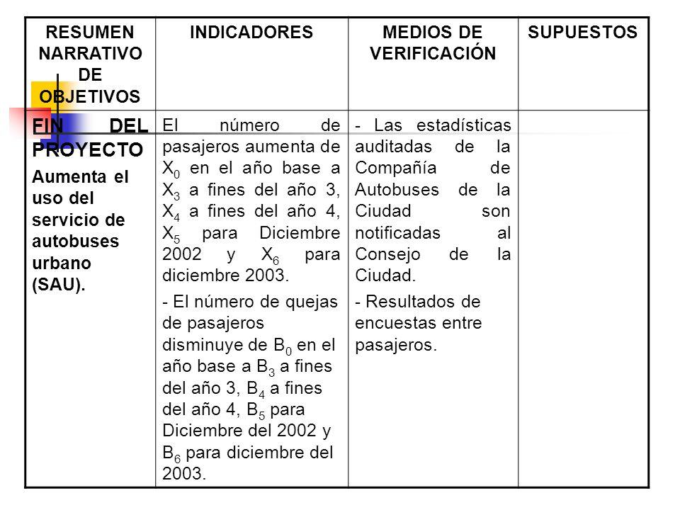RESUMEN NARRATIVO DE OBJETIVOS INDICADORESMEDIOS DE VERIFICACIÓN SUPUESTOS FIN DEL PROYECTO Aumenta el uso del servicio de autobuses urbano (SAU). El
