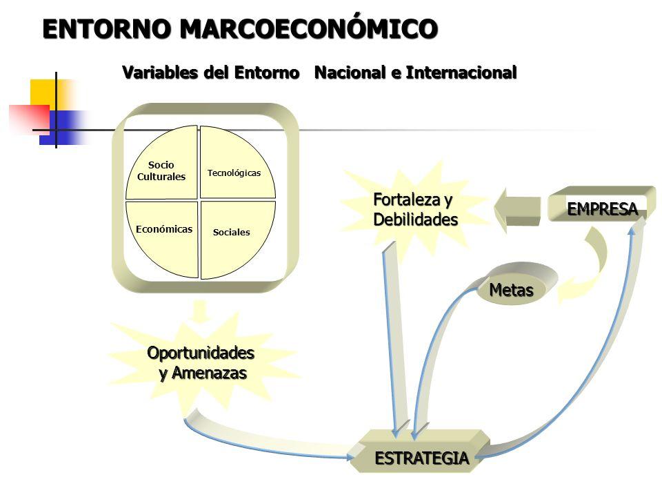 Variables del Entorno Nacional e Internacional EMPRESA EMPRESA Tecnológicas Sociales Económicas Socio Culturales ESTRATEGIA ESTRATEGIA Fortaleza y Deb