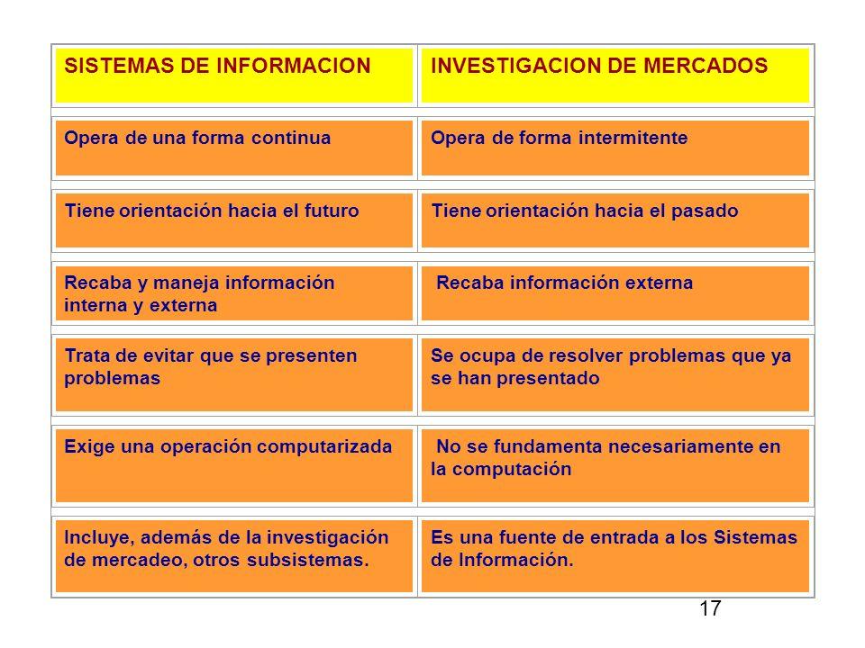 SISTEMAS DE INFORMACIONINVESTIGACION DE MERCADOS Opera de una forma continuaOpera de forma intermitente Tiene orientación hacia el futuroTiene orienta