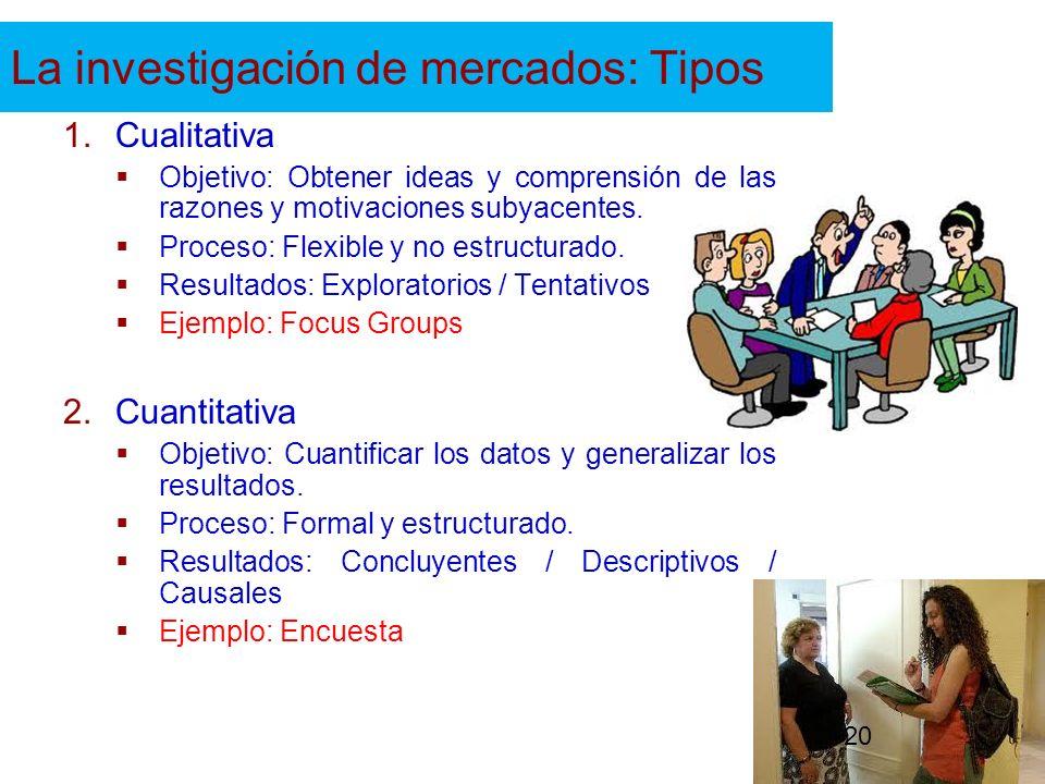 La investigación de mercados: Tipos 1.Cualitativa Objetivo: Obtener ideas y comprensión de las razones y motivaciones subyacentes. Proceso: Flexible y