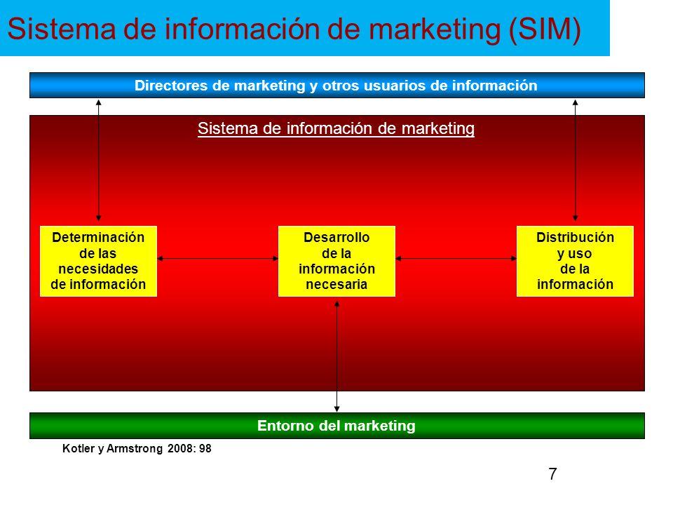 Sistema de información de marketing (SIM) Directores de marketing y otros usuarios de información Entorno del marketing Determinación de las necesidad
