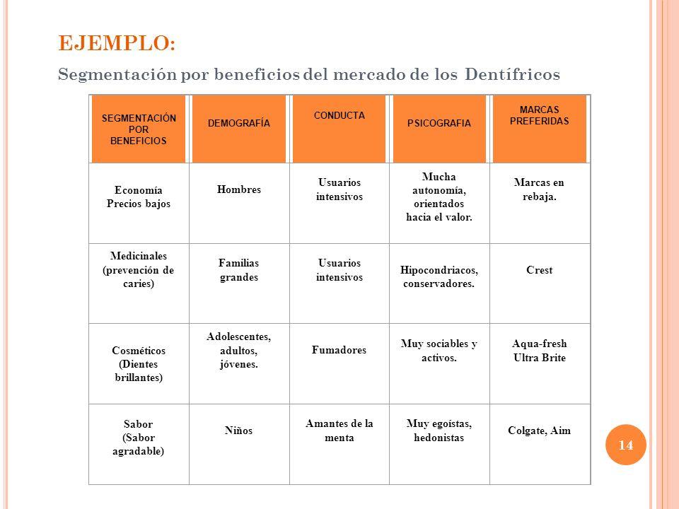 SEGMENTACIÓN CONDUCTUAL Tasa utilización de producto, Fidelidad a la marca. 13