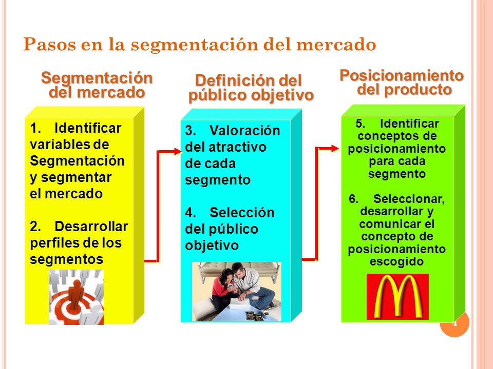 Pasos en la segmentación del mercado 4 1.Identificar variables de Segmentación y segmentar el mercado 2.Desarrollar perfiles de los segmentos Segmentación del mercado 3.Valoración del atractivo de cada segmento 4.Selección del público objetivo Definición del público objetivo 5.Identificar conceptos de posicionamiento para cada segmento 6.Seleccionar, desarrollar y comunicar el concepto de posicionamiento escogidoPosicionamiento del producto