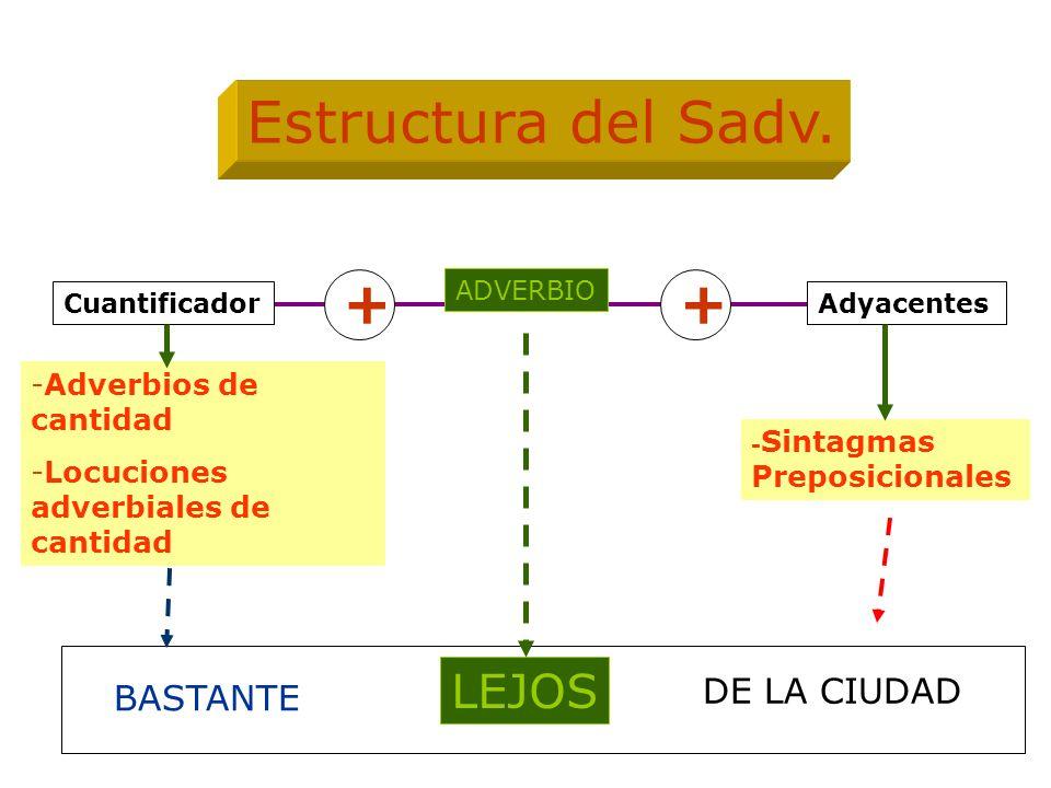 ADVERBIO Adyacentes -Adverbios de cantidad -Locuciones adverbiales de cantidad - Sintagmas Preposicionales Estructura del Sadv. Cuantificador ++ LEJOS