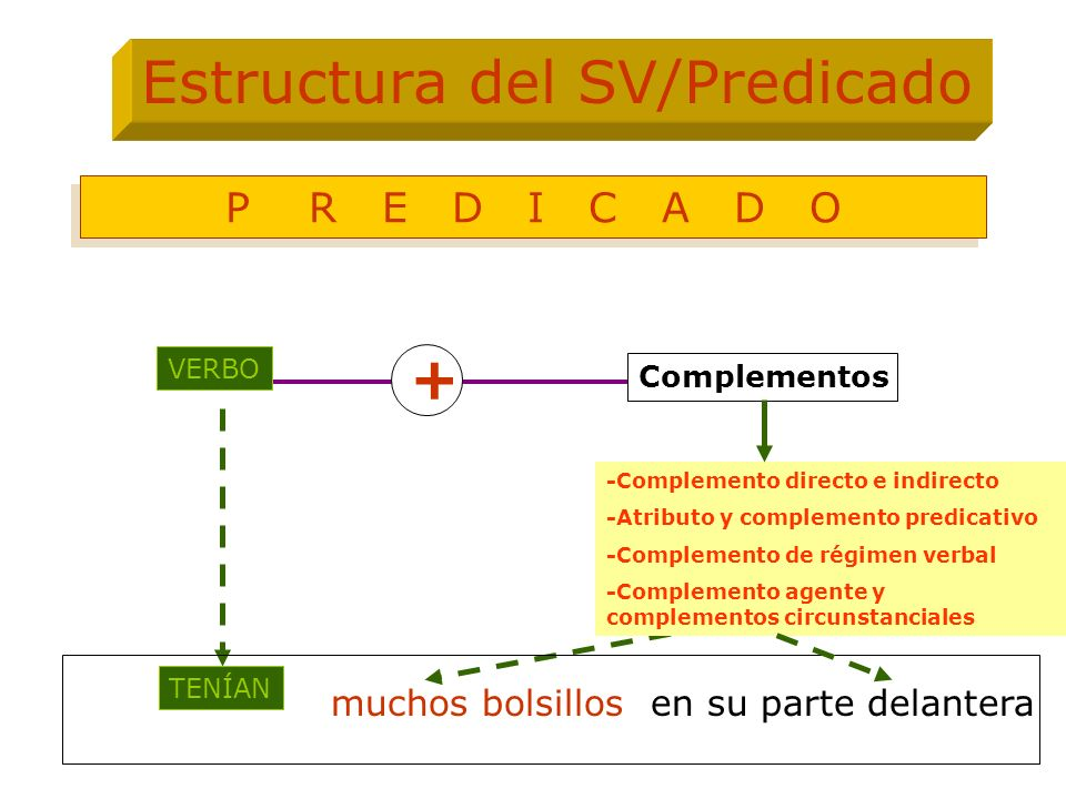 VERBO -Complemento directo e indirecto -Atributo y complemento predicativo -Complemento de régimen verbal -Complemento agente y complementos circunsta