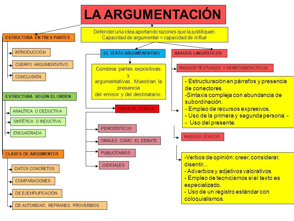 LA ARGUMENTACIÓN Defender una idea aportando razones que la justifiquen. Capacidad de argumentar = capacidad de influir INTRODUCCIÓN CUERPO ARGUMENTAT