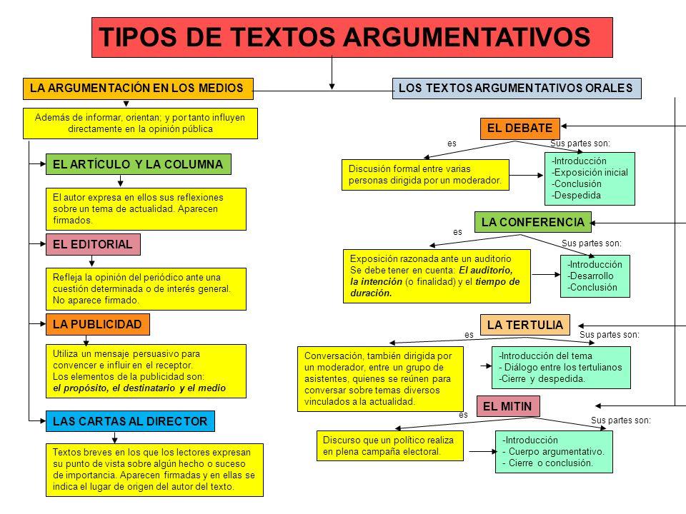 TIPOS DE TEXTOS ARGUMENTATIVOS LA ARGUMENTACIÓN EN LOS MEDIOSLOS TEXTOS ARGUMENTATIVOS ORALES EL EDITORIAL EL ARTÍCULO Y LA COLUMNA LA PUBLICIDAD LAS