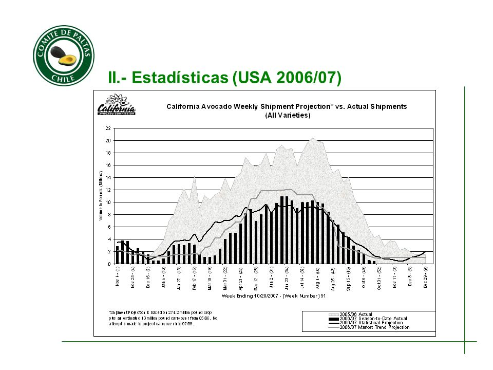 II.- Estadísticas (USA 2006/07)
