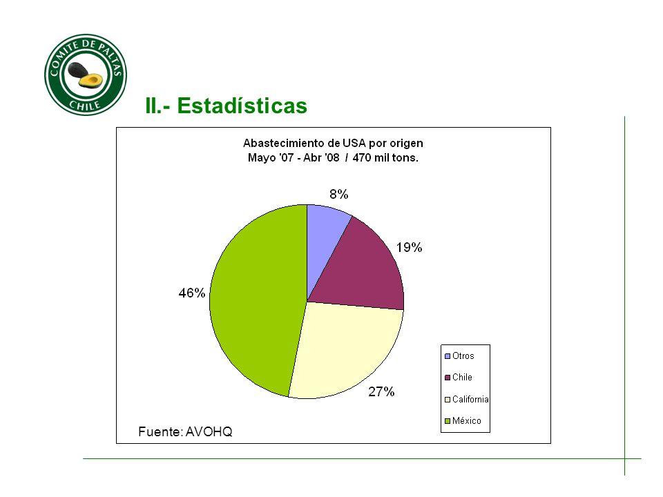 II.- Estadísticas Fuente: AVOHQ