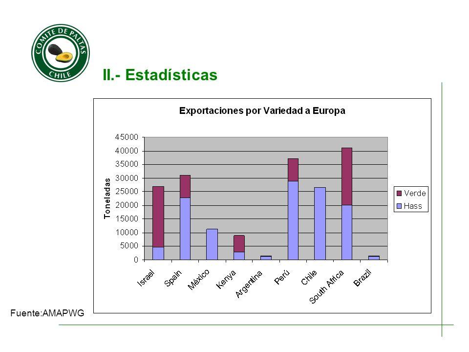II.- Estadísticas Fuente:AMAPWG