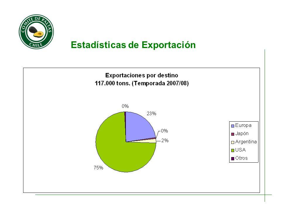 Estadísticas de Exportación