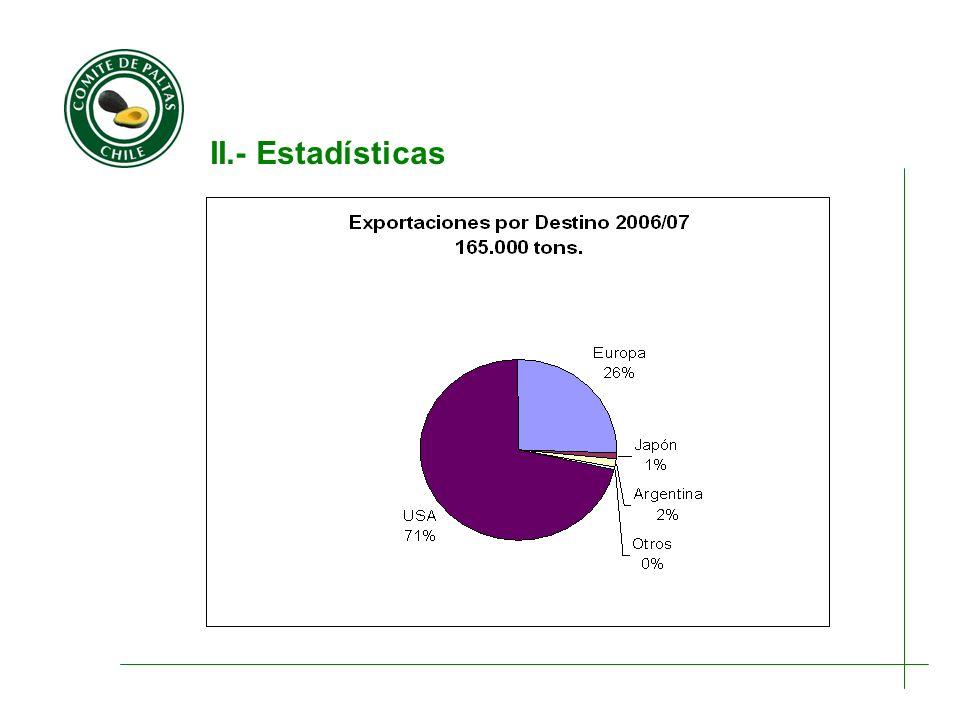 II.- Estadísticas 85 mil tons. 117 mil tons.