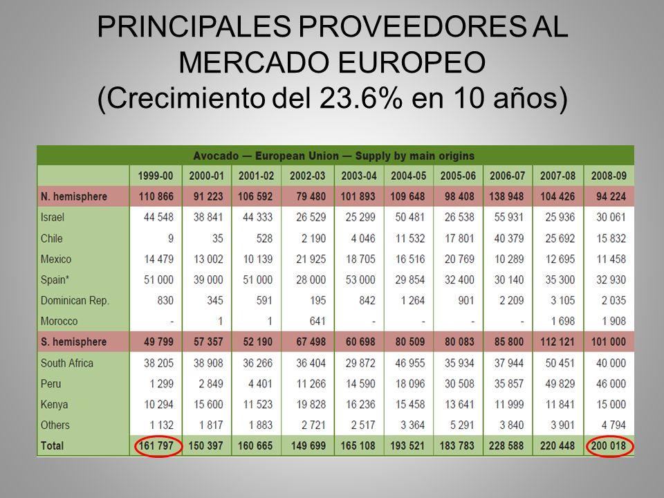 PRINCIPALES PROVEEDORES AL MERCADO EUROPEO (Crecimiento del 23.6% en 10 años)