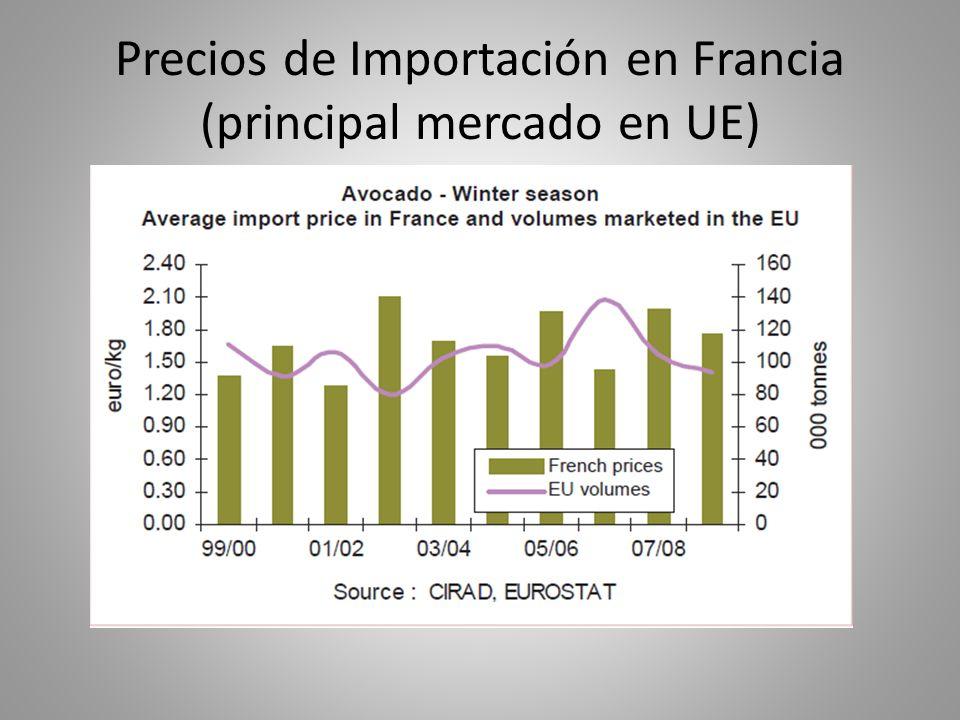 Precios de Importación en Francia (principal mercado en UE)