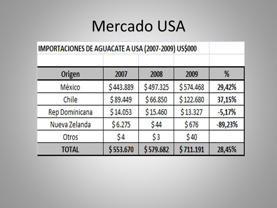 Mercado USA