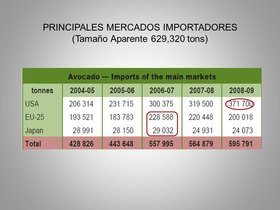 PRINCIPALES MERCADOS IMPORTADORES (Tamaño Aparente 629,320 tons)