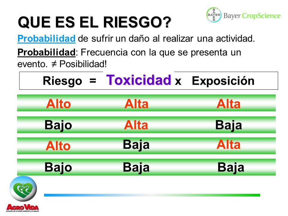 Toxicidad Es la propiedad inherente a una sustancia de causar un efecto adverso a la salud.