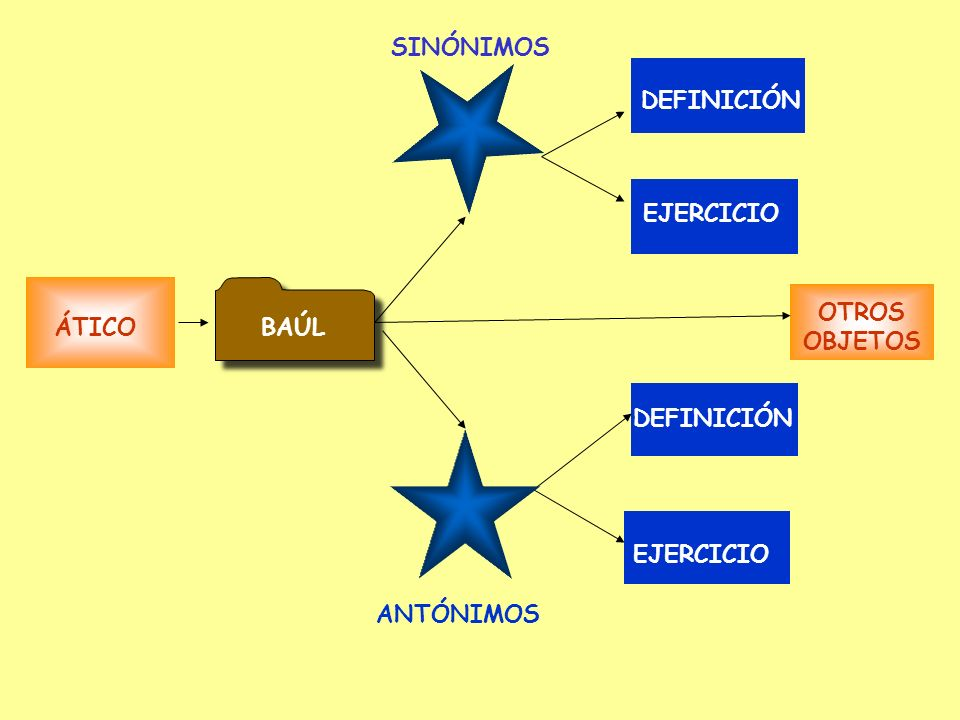 Desenlace 7 Ático madre signo de pregunta voz del narrador desenlace 7 ?